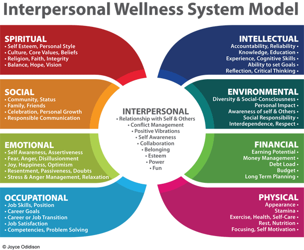 Interpersonal Wellness System Model