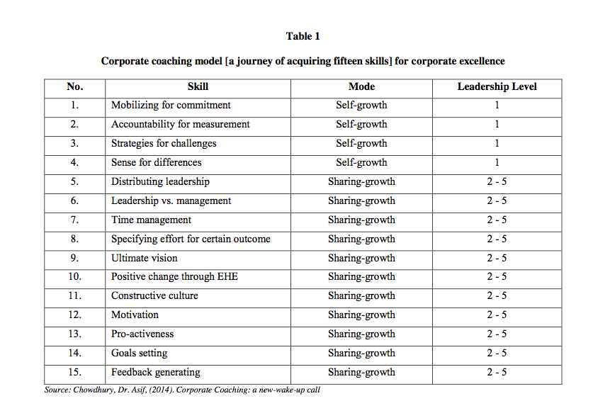Table 1 corporate coaching model